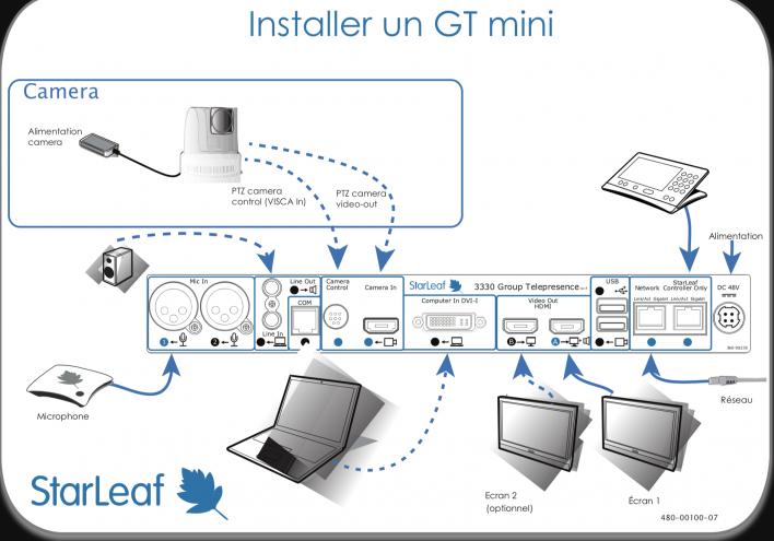 Installation GT mini Starleaf